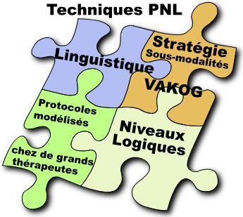 Schema des techniques de PNL