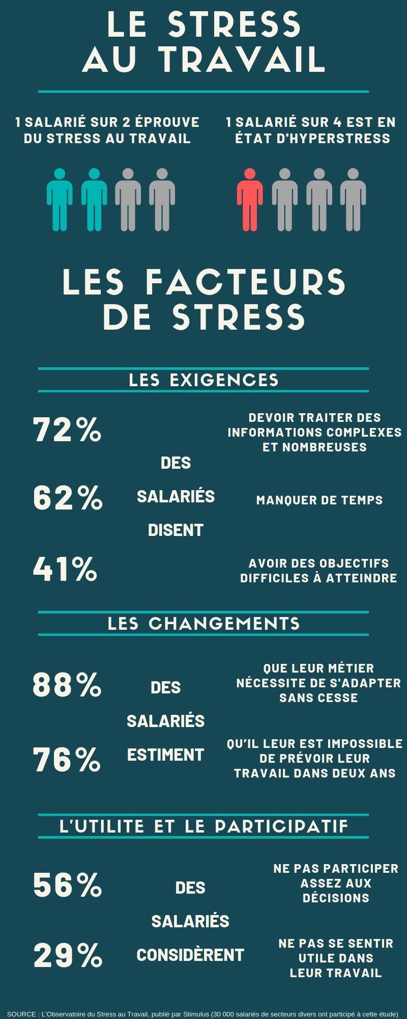 Infographie sur le Stress au travail